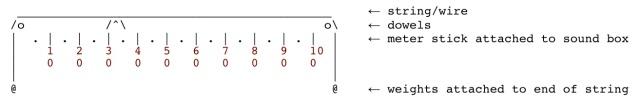 Monochords Third